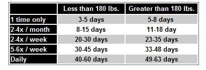 питание для похудения при беременности